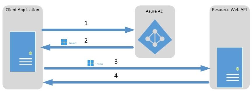 OAuth Client Credentials Flow With AzureAD - Gossip Protocol - Life